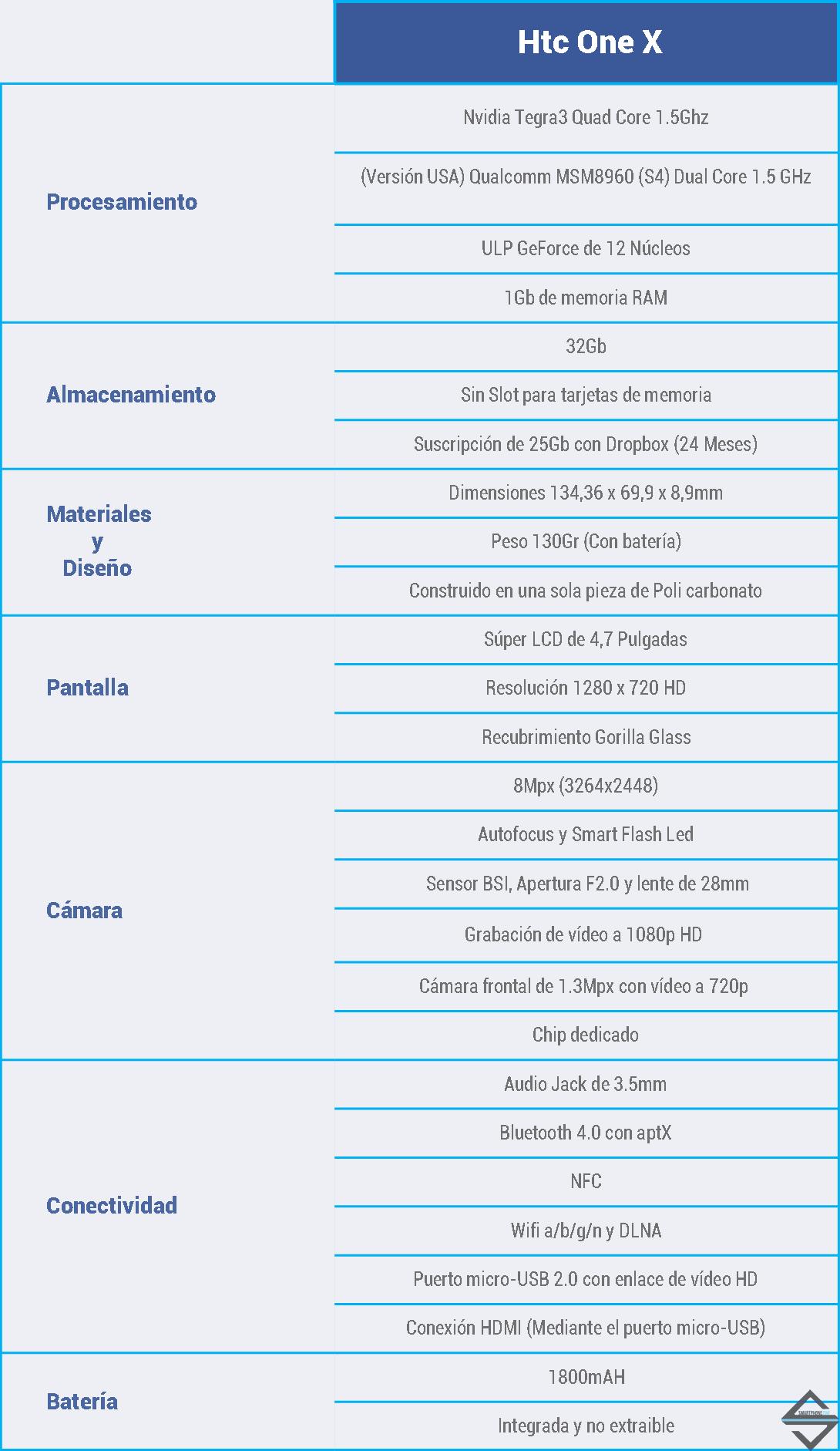 Características HTC One X