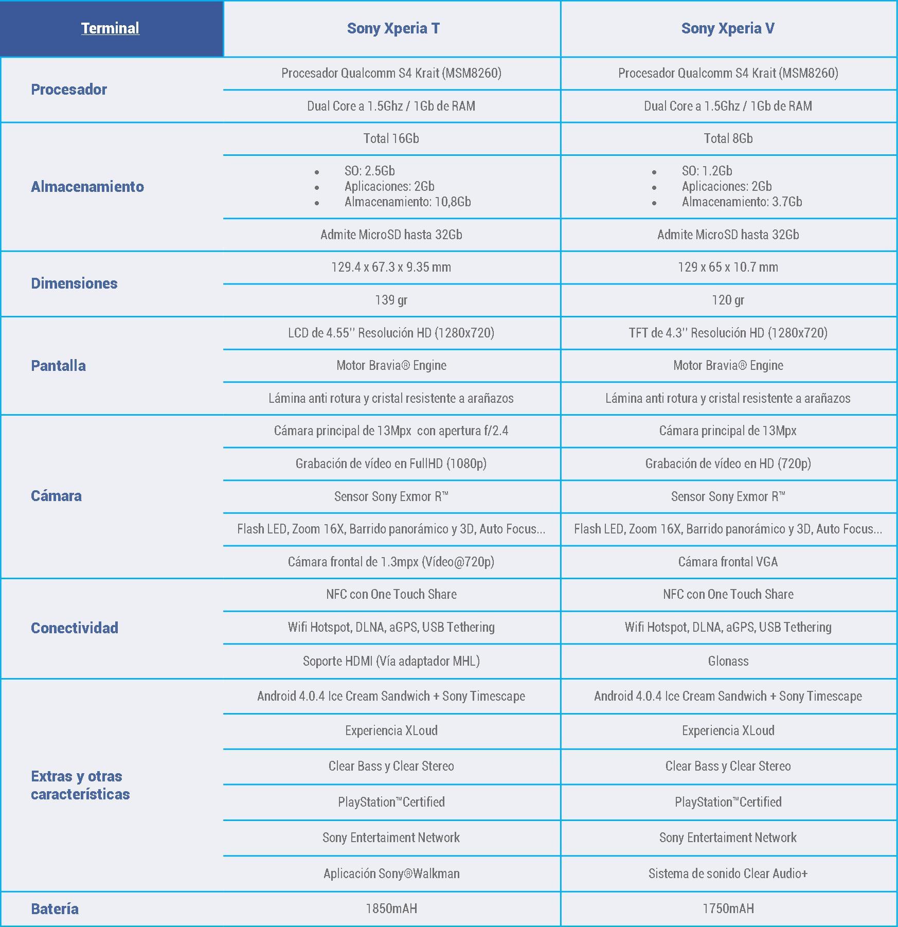 Caracteristicas-Sony-Xperia-V-Sony-Xperia-T