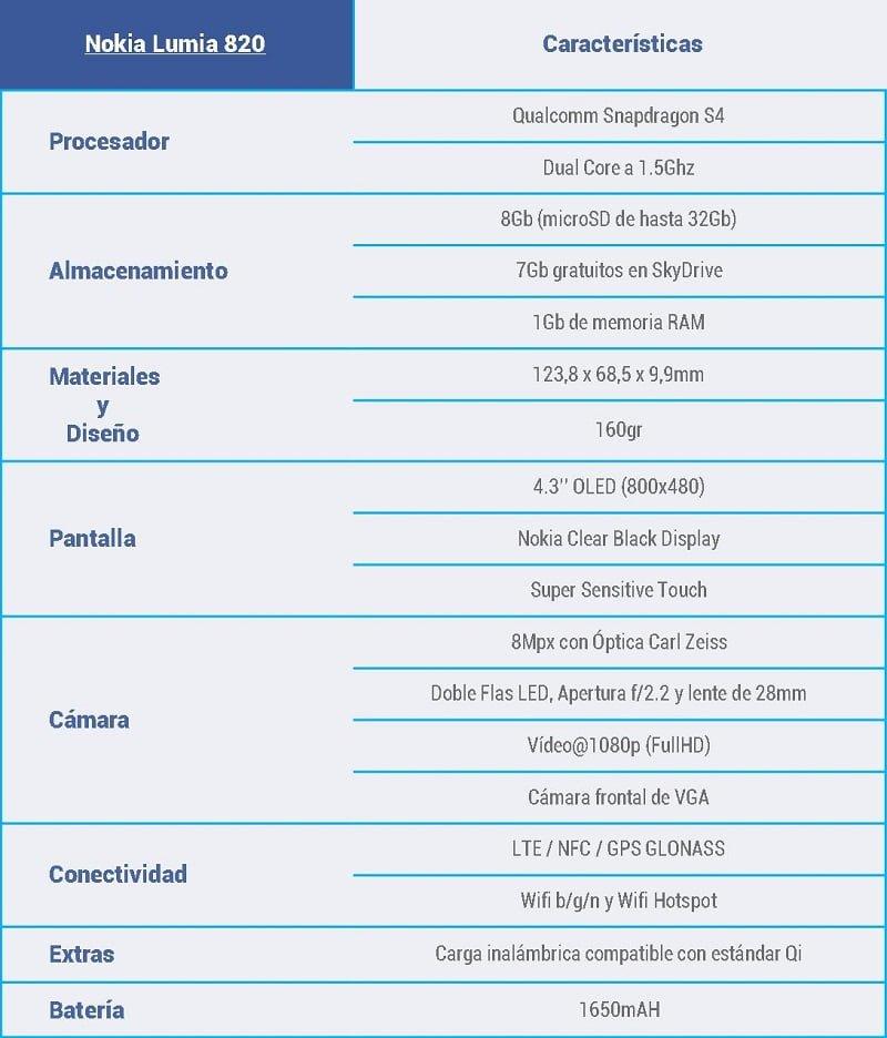 Caracteristicas lumia 820 2
