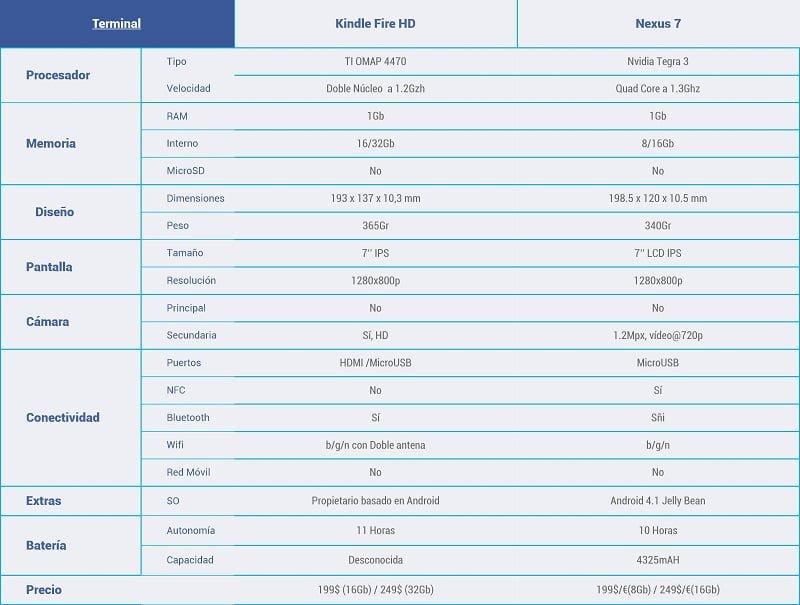 Kindle-Fire-HD-vs-Nexus-7-2