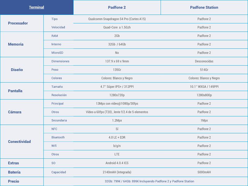 Asus-Padfone 2 características peq