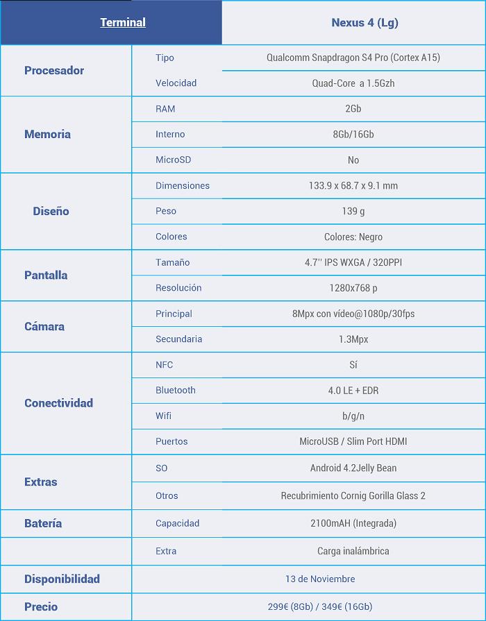 Características-Google-Nexus4