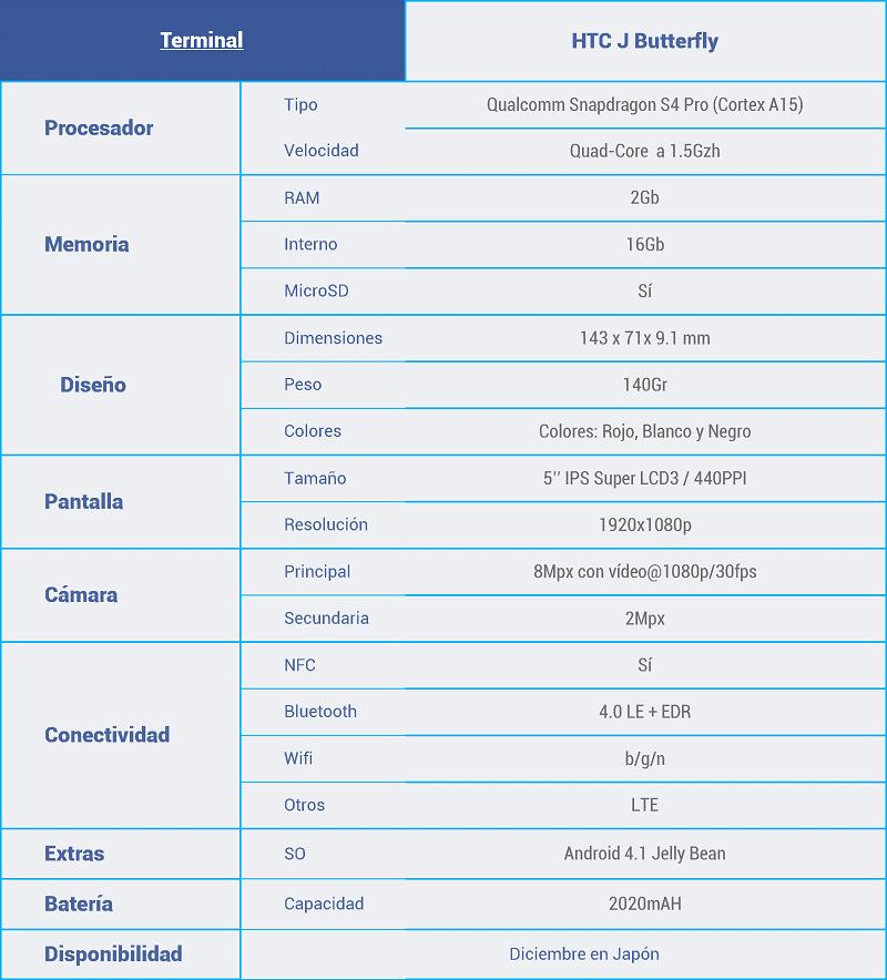 Características-htc-j-butterfly-pequeño