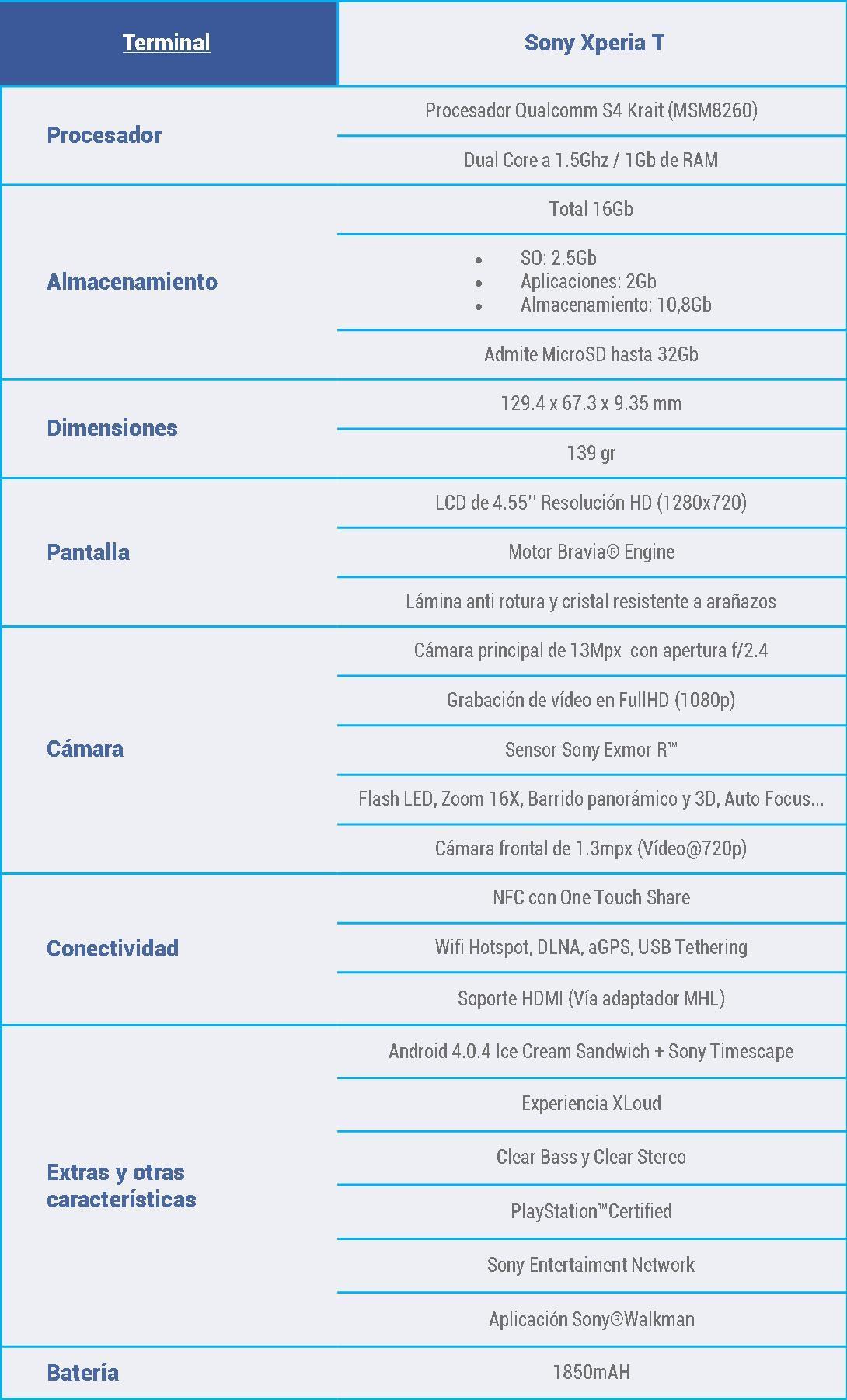 Caracteristicas-Sony-Xperia-T