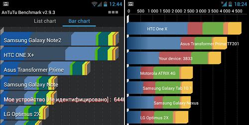 lg-nexus4-benchmark