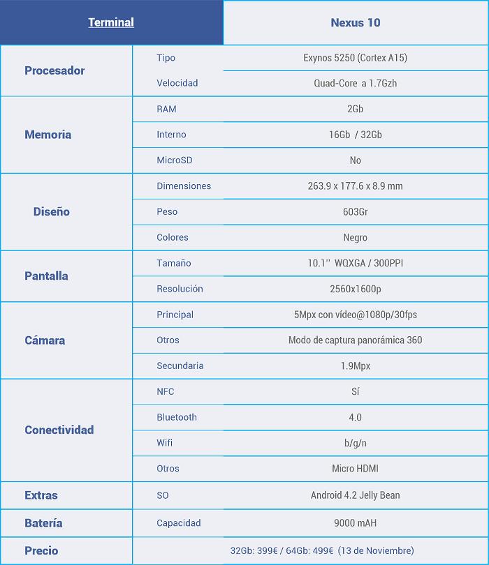 Características-nexus-10peq