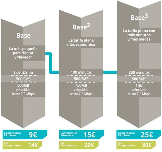 Vodafone-base-precios