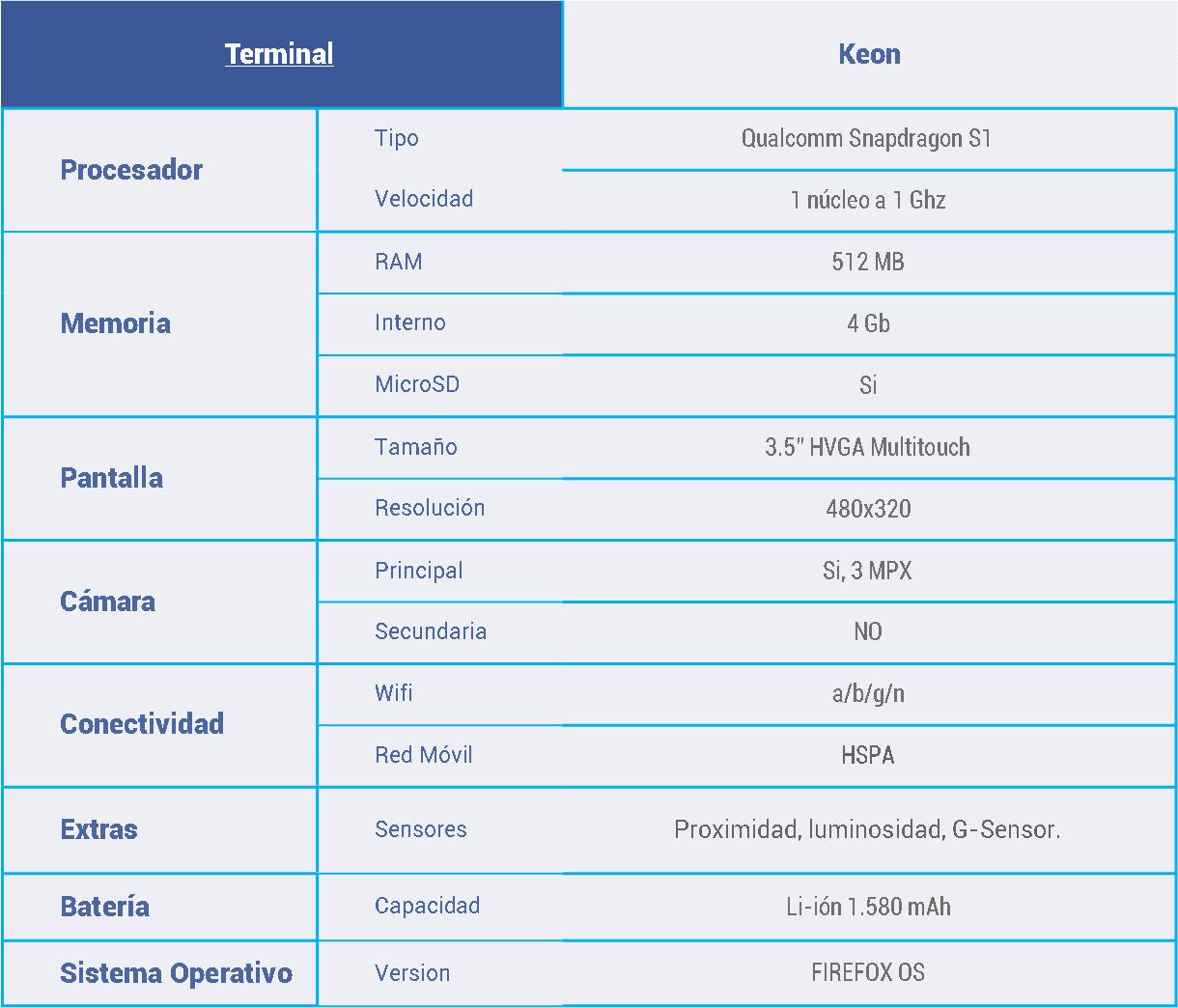 Tabla de caracteristicas Kion