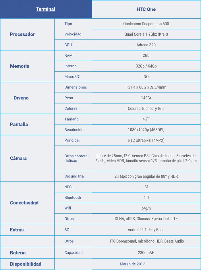 Características-HTC-One