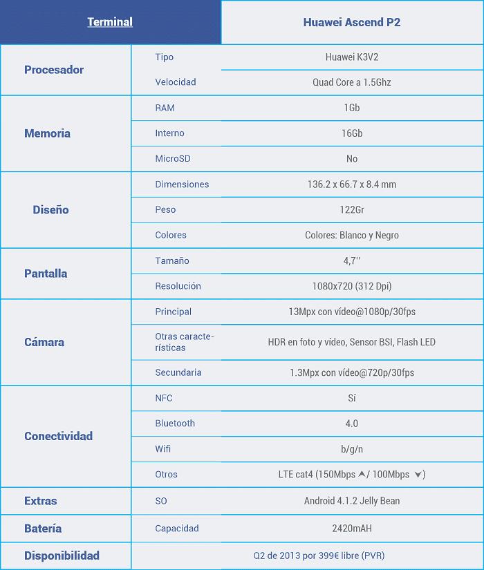 Características-huawei-ascend-p2
