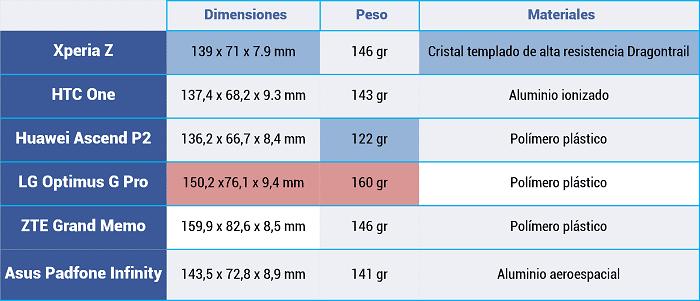 Comparativa-MWC-Materiales