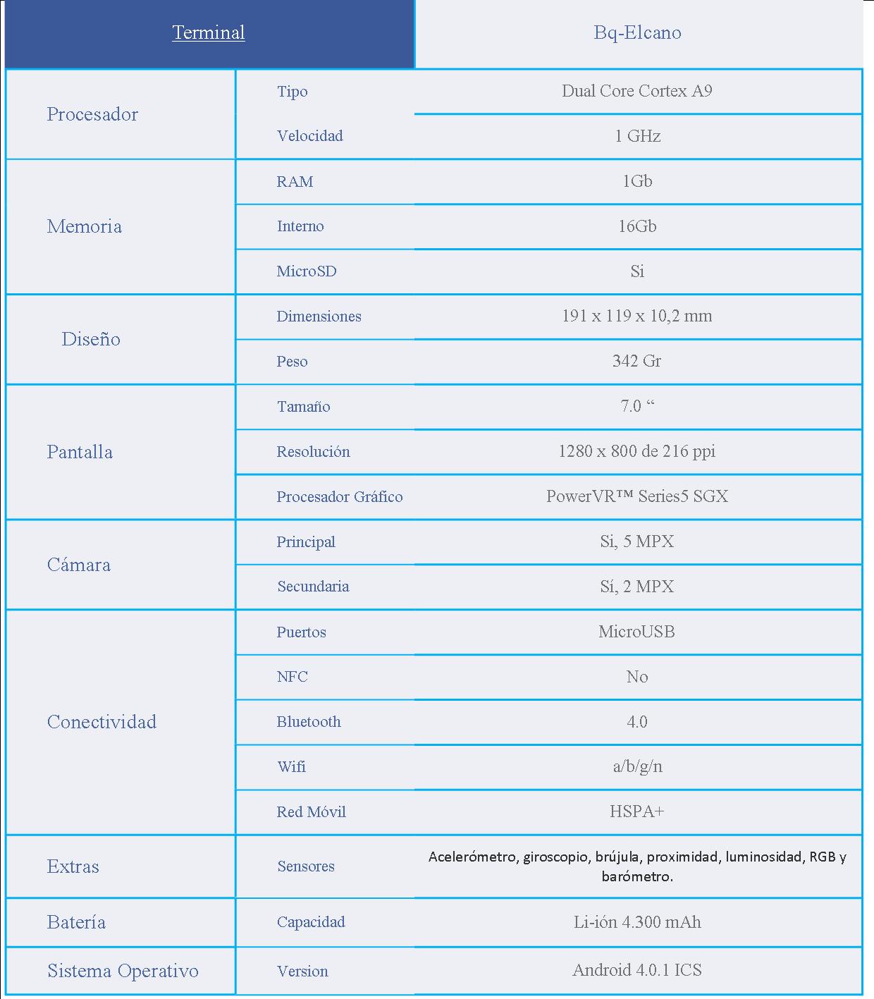 Tabla de caracteristicas elcano2