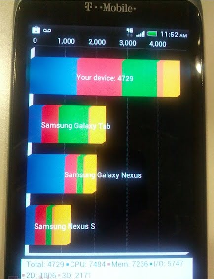 Benchmarks HTC One S