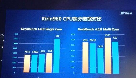 huawei kirin 960 benchmark