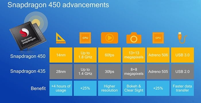 qualcomm snapdragon 450 tecnologias
